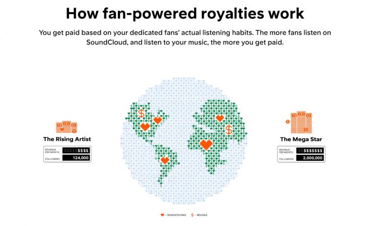 Soundcloud-